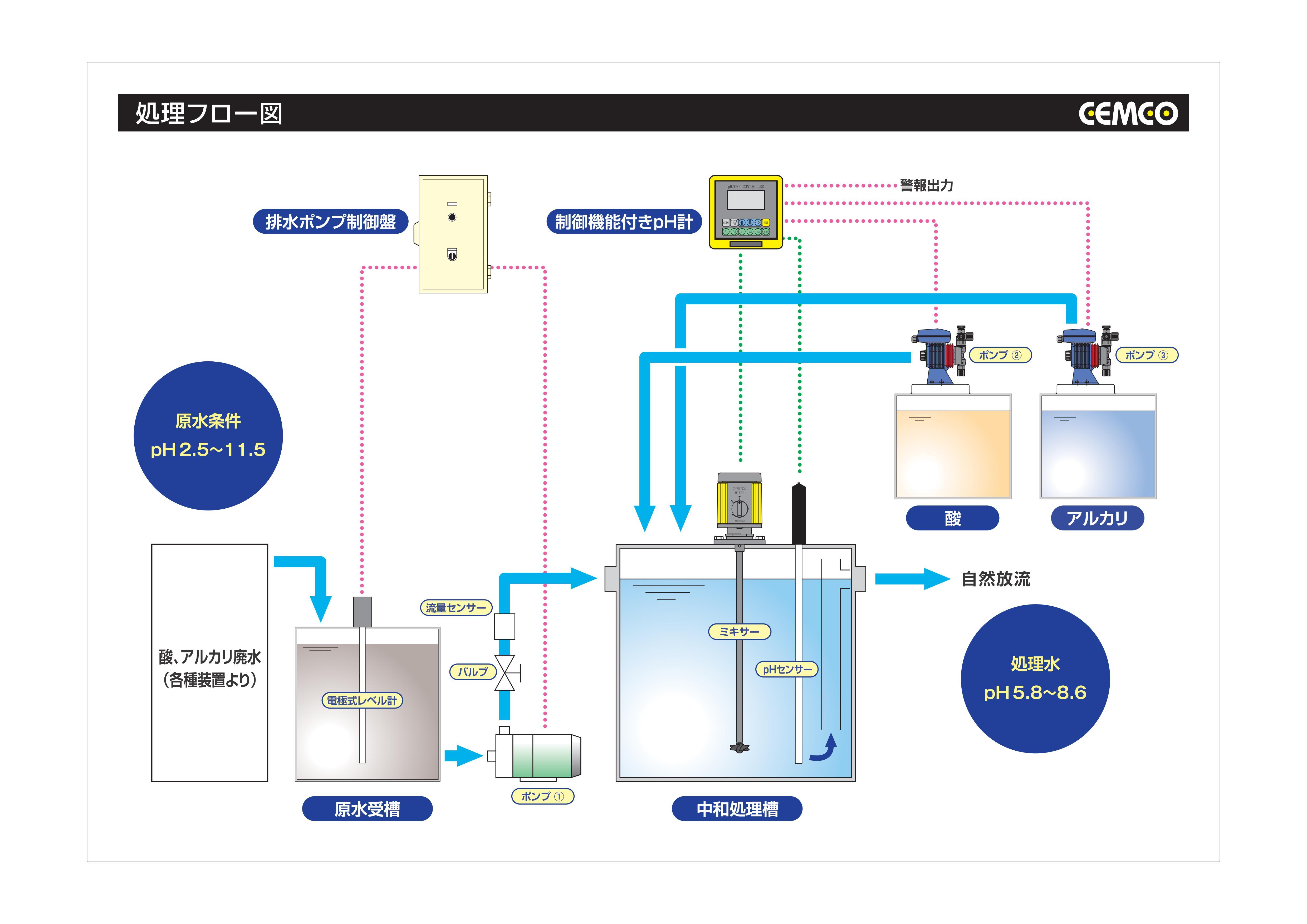 小型中和装置処理パネルフロー図