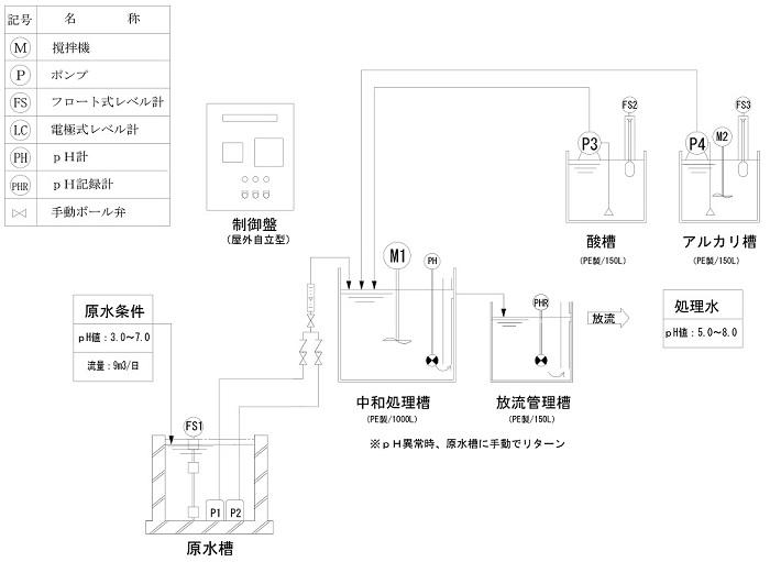 透析排水の中和装置フロー図