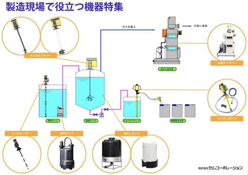 薬品工場における排水処理で活躍する各種ユニット製品のご案内