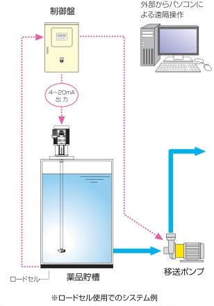 TCMD型ケミカルミキサーの外部遠隔操作