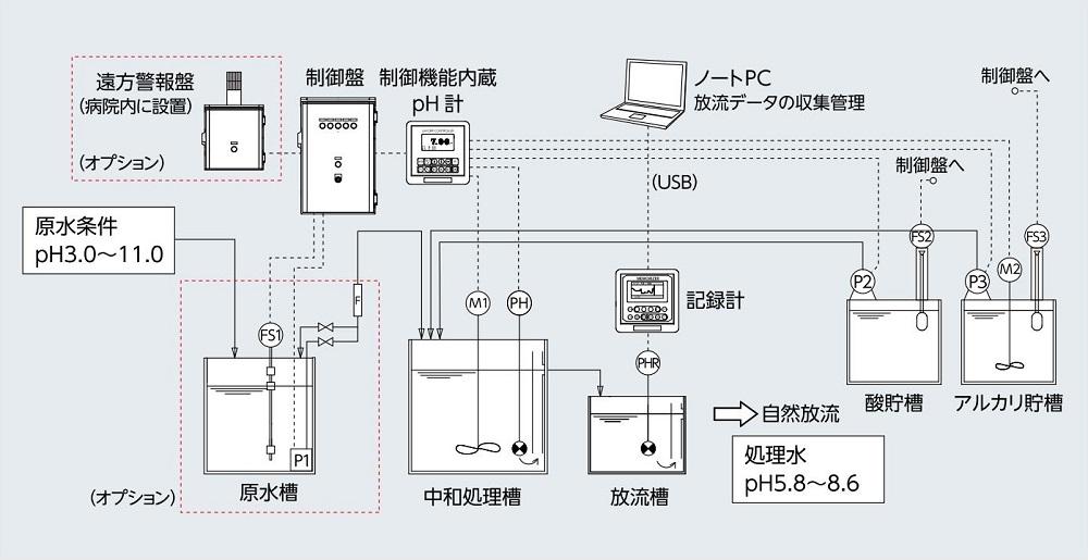 透析中和装置のフロー図