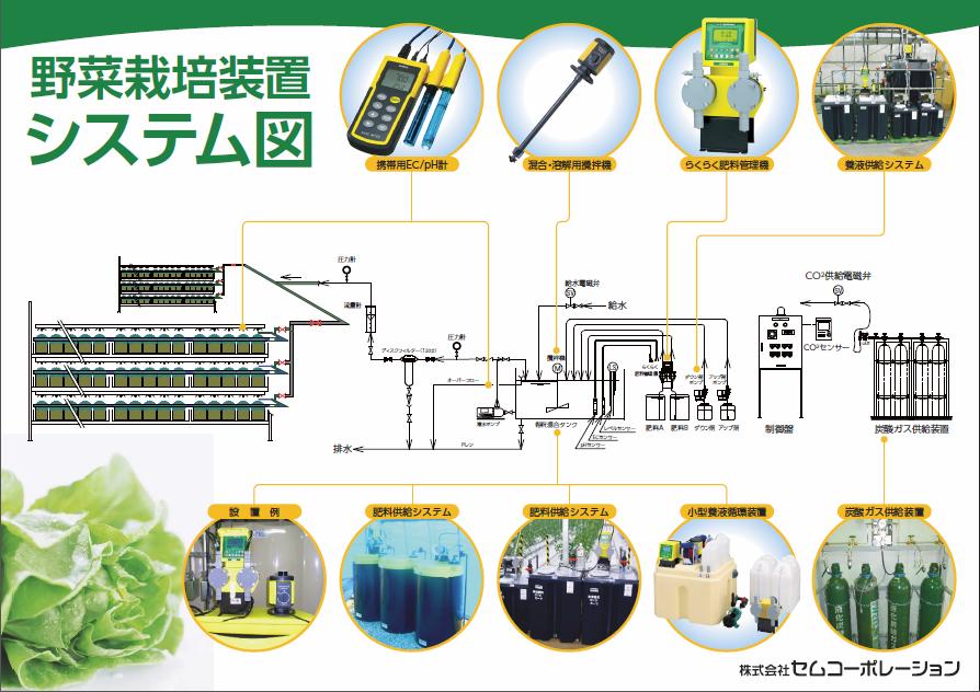 水耕栽培工場における水処理フローと各種装置システム図