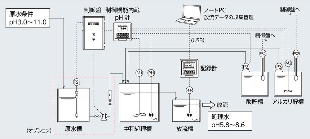 CPU中和装置の代表的フロー図